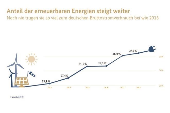 독일 재생에너지 사용율은 2015년도에 30%를 넘고, 매년 꾸준히 상승하고 있다.