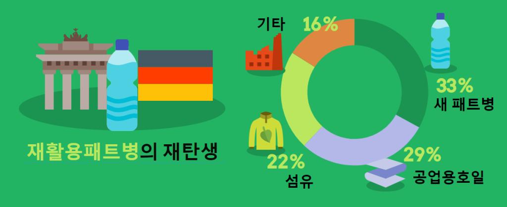 독일에서 수거된 재활용패트병의 대부분은 새 패트병, 호일, 섬유 등으로 재탄생 된다