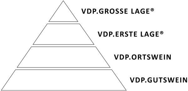 독일 와인 등급제 VDP의 등급 체계를 보여준다.